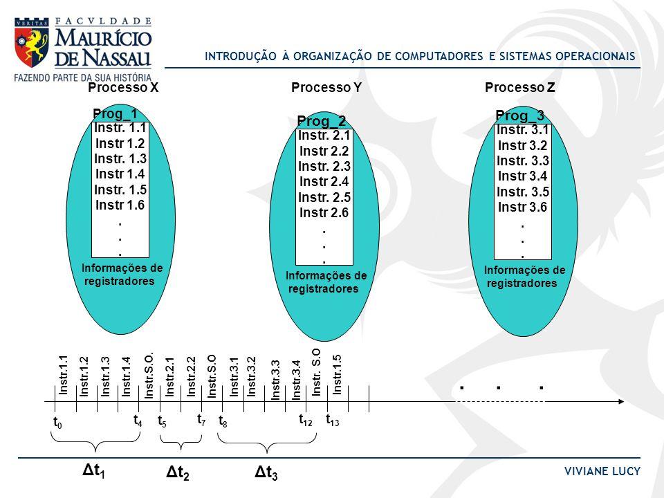 . . . Δt1 Δt2 Δt3 Prog_3 Prog_2 Instr. 1.1 Instr 1.2 Instr. 1.3