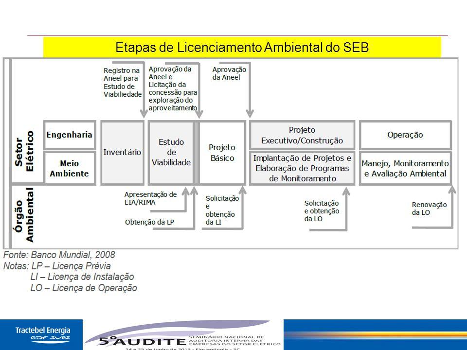 Etapas de Licenciamento Ambiental do SEB