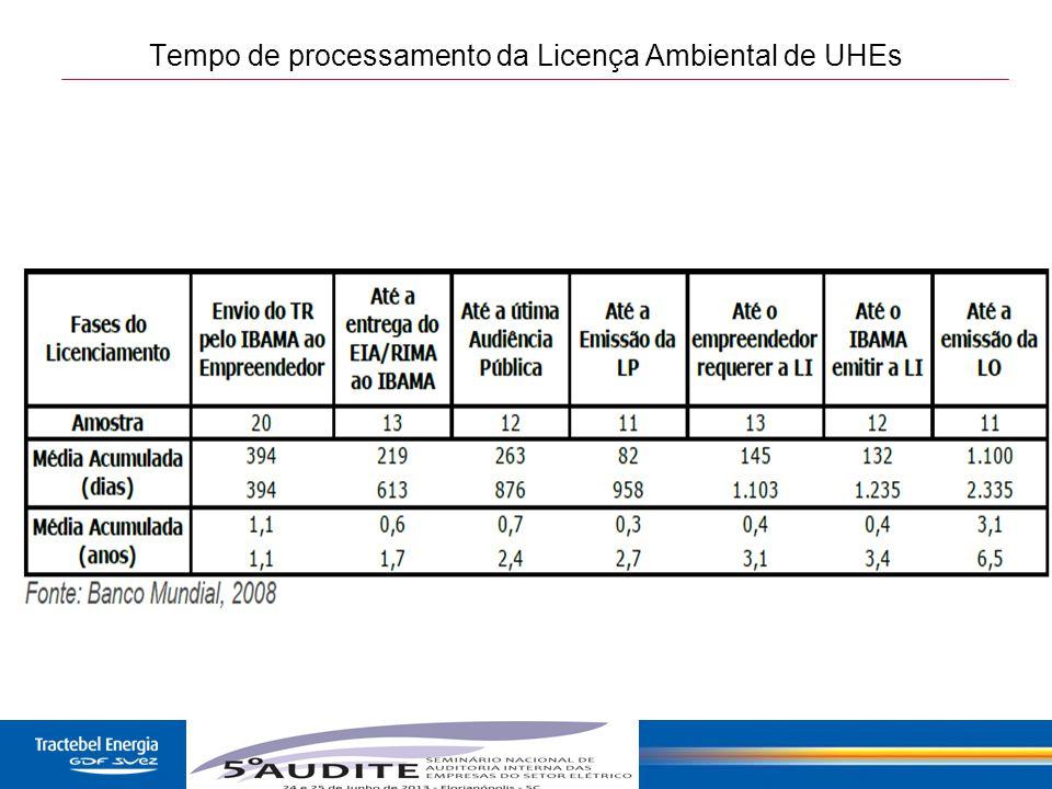 Tempo de processamento da Licença Ambiental de UHEs