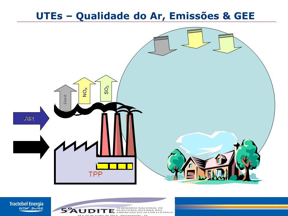 UTEs – Qualidade do Ar, Emissões & GEE