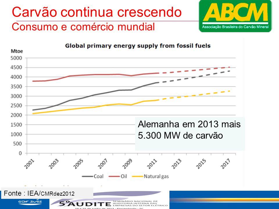 Carvão continua crescendo Consumo e comércio mundial