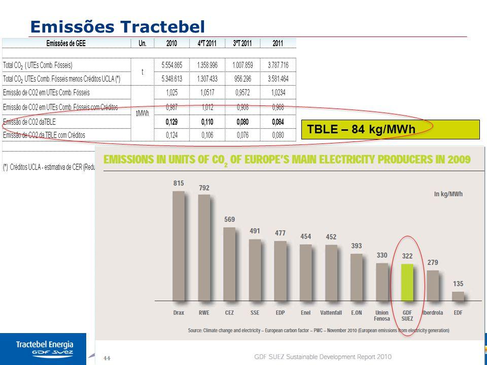 Emissões Tractebel TBLE – 84 kg/MWh