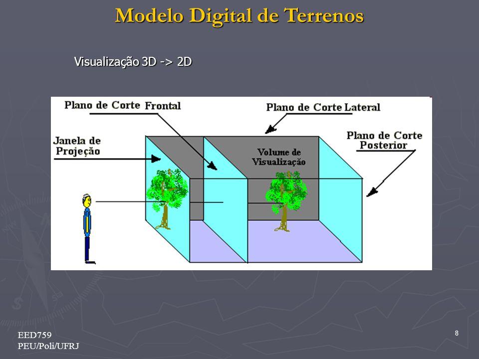 Visualização 3D -> 2D EED759 PEU/Poli/UFRJ