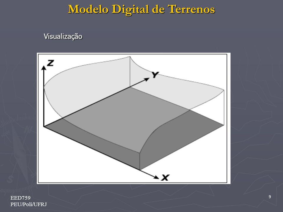 Visualização EED759 PEU/Poli/UFRJ