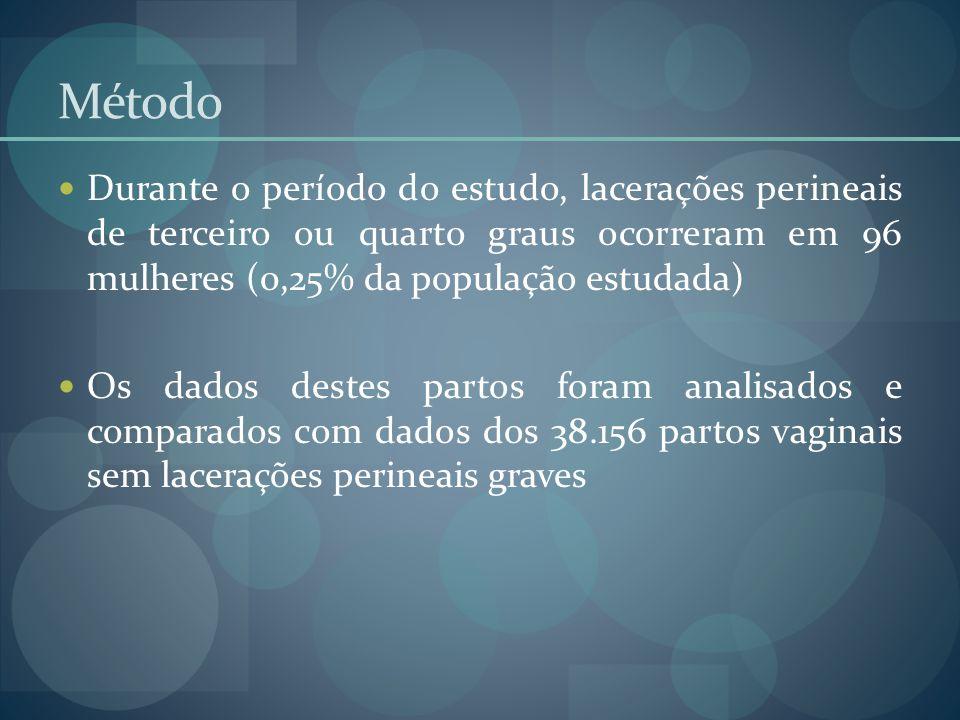 Método Durante o período do estudo, lacerações perineais de terceiro ou quarto graus ocorreram em 96 mulheres (0,25% da população estudada)