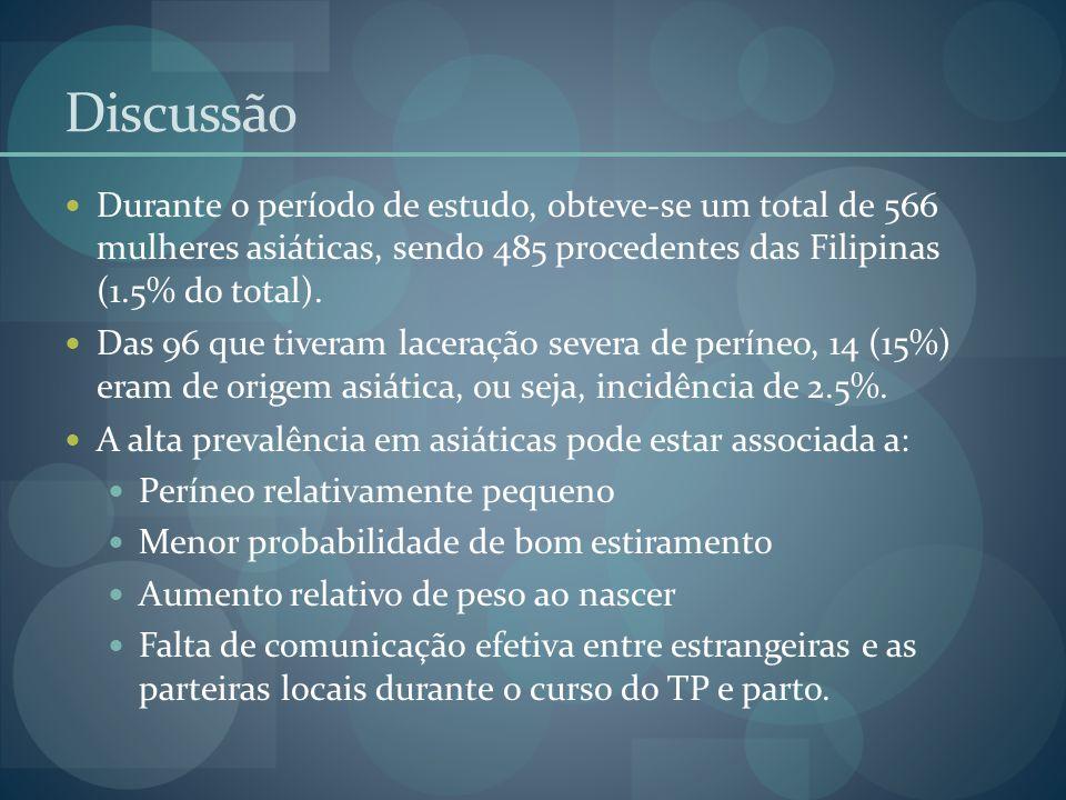 Discussão Durante o período de estudo, obteve-se um total de 566 mulheres asiáticas, sendo 485 procedentes das Filipinas (1.5% do total).