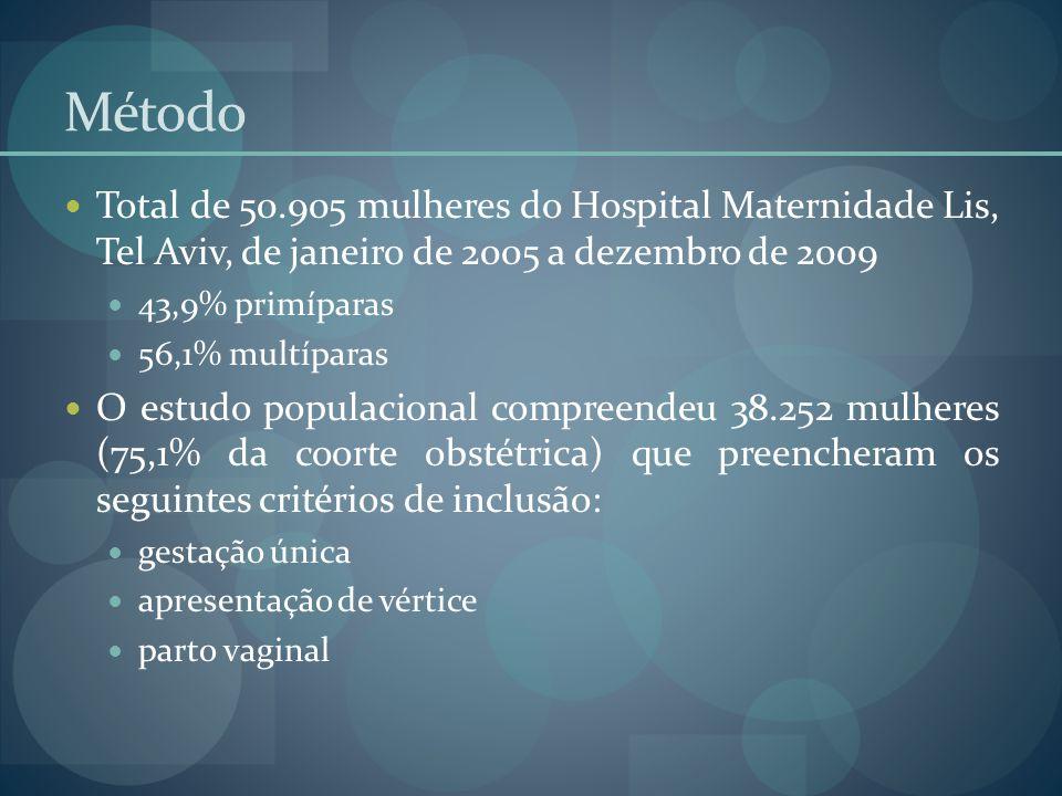 Método Total de 50.905 mulheres do Hospital Maternidade Lis, Tel Aviv, de janeiro de 2005 a dezembro de 2009.