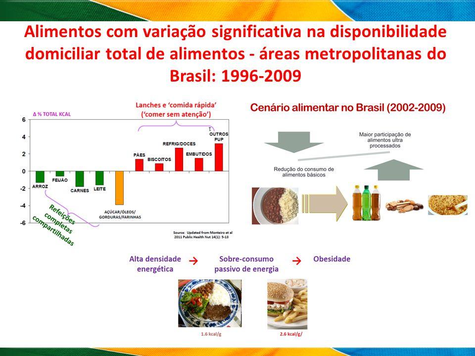 Alimentos com variação significativa na disponibilidade