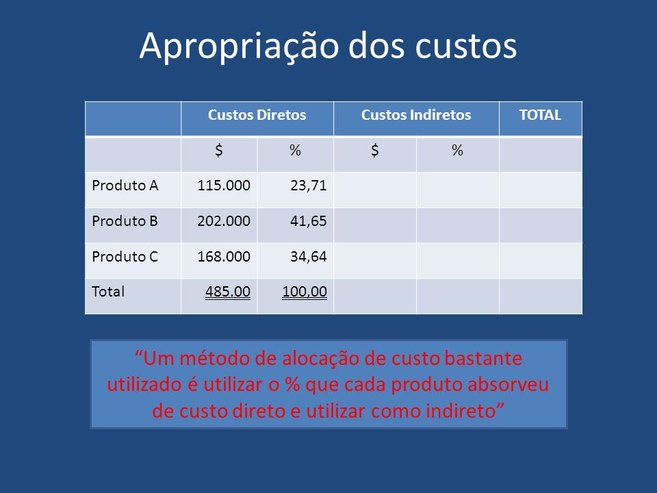 Apropriação dos custos