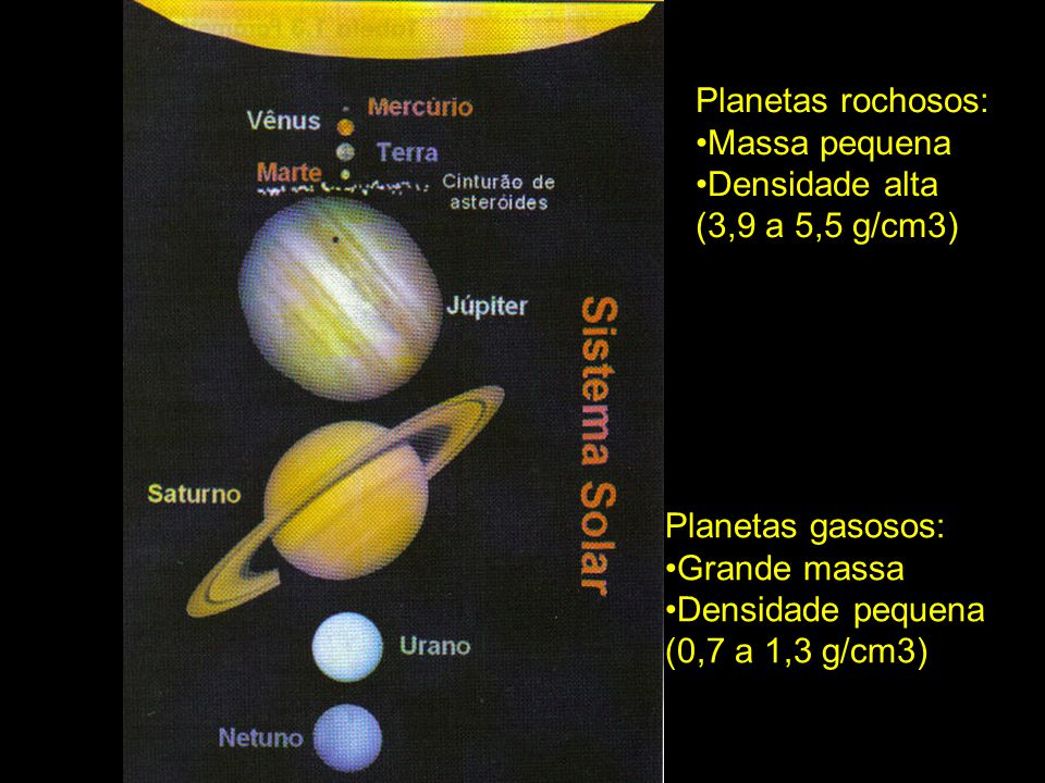 Planetas rochosos: Massa pequena. Densidade alta. (3,9 a 5,5 g/cm3) Planetas gasosos: Grande massa.