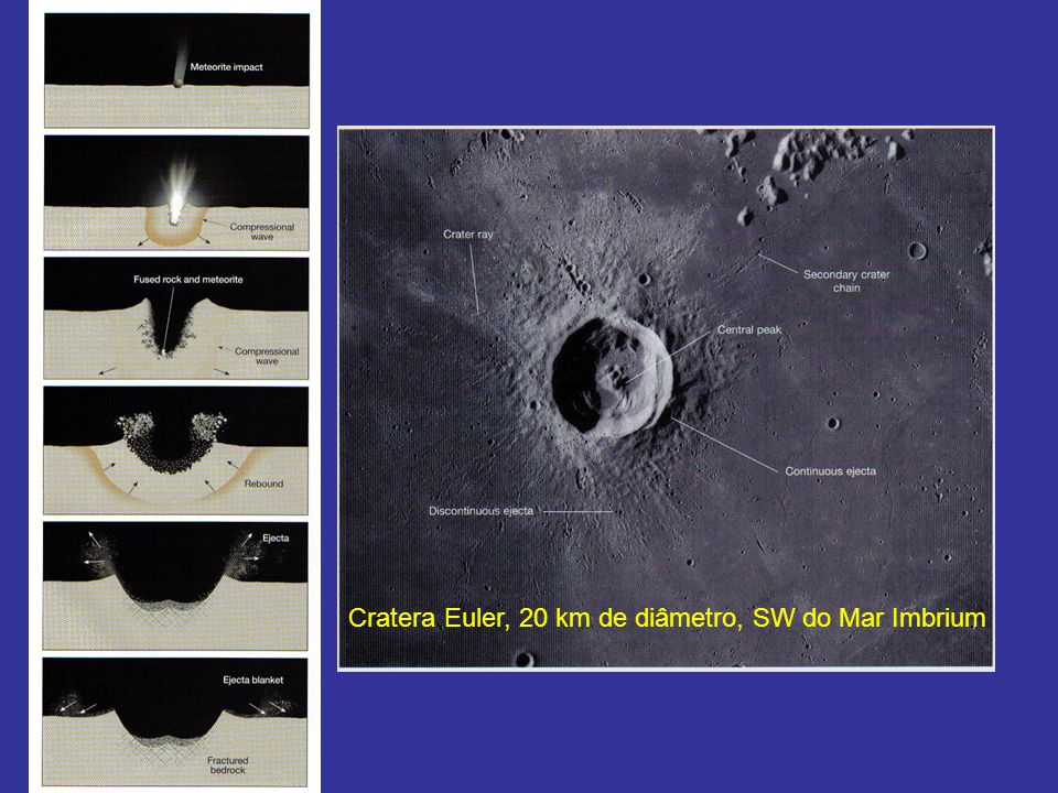 Cratera Euler, 20 km de diâmetro, SW do Mar Imbrium