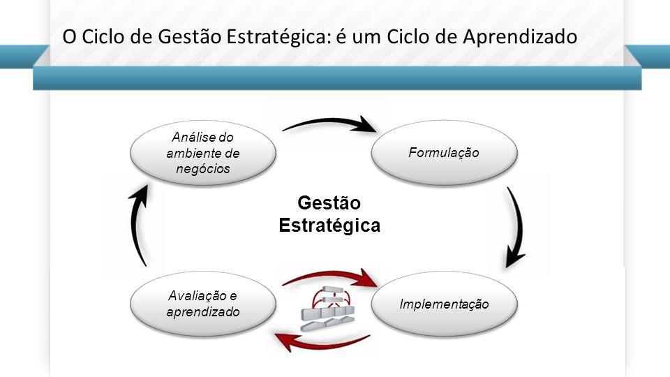O Ciclo de Gestão Estratégica: é um Ciclo de Aprendizado