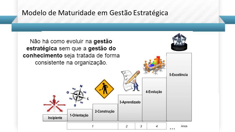 Modelo de Maturidade em Gestão Estratégica