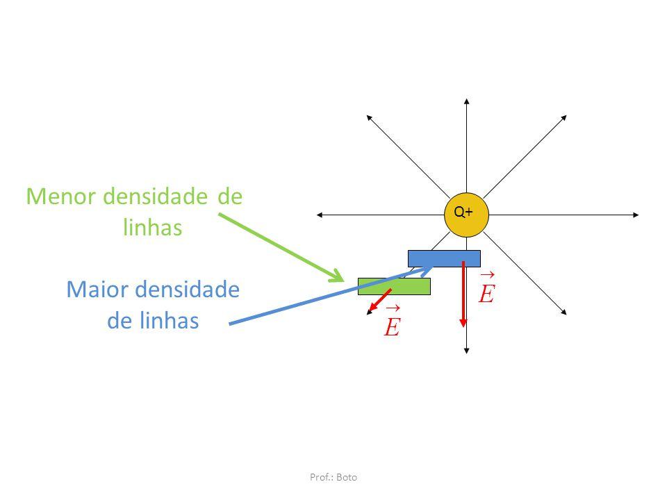 Menor densidade de linhas Maior densidade de linhas