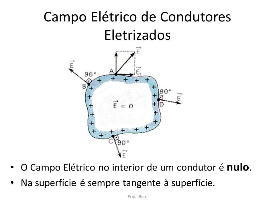 Campo Elétrico de Condutores Eletrizados