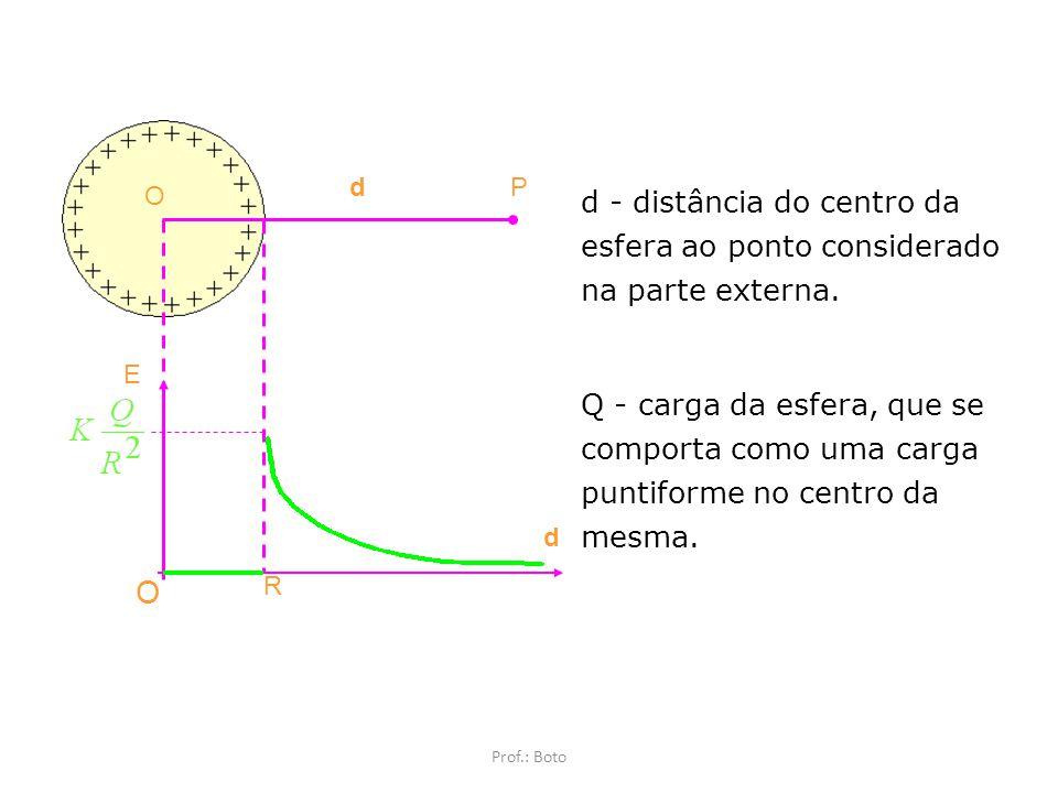 d P. O. d - distância do centro da esfera ao ponto considerado na parte externa.