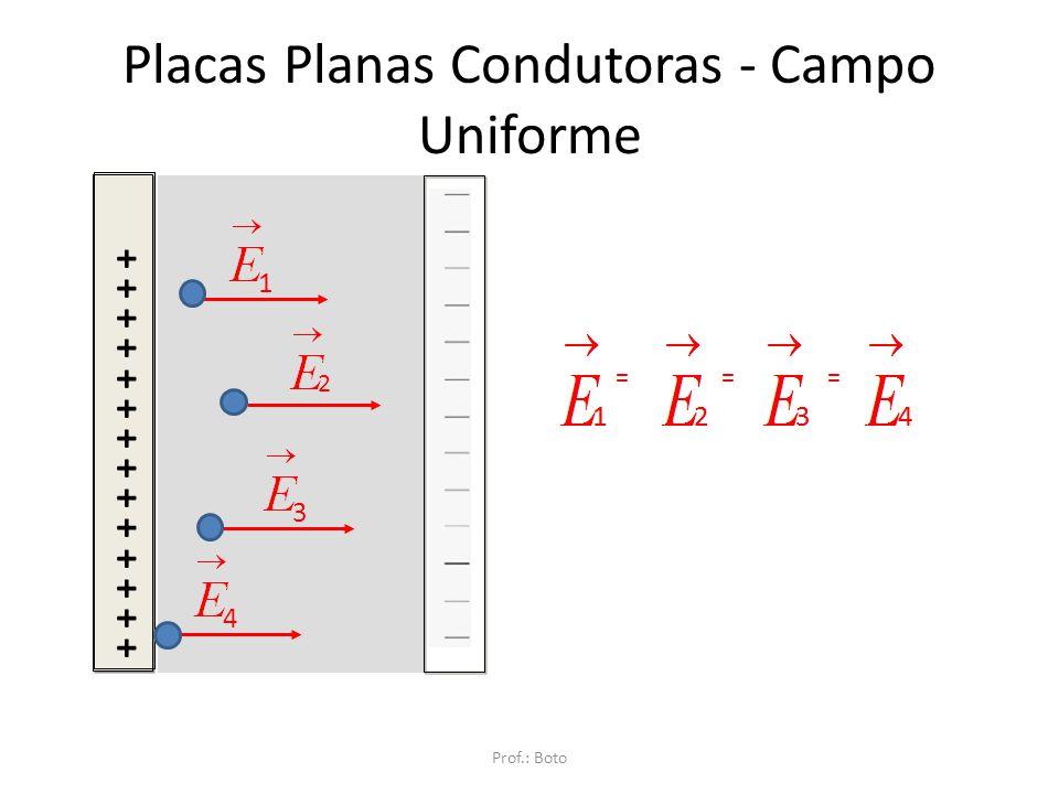 Placas Planas Condutoras - Campo Uniforme