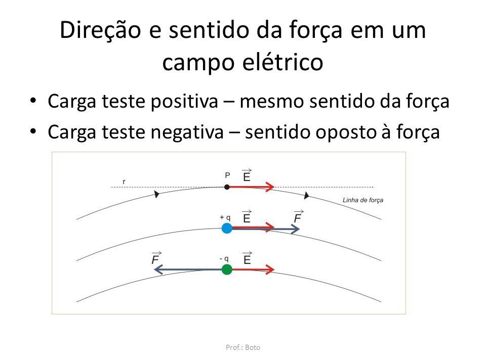 Direção e sentido da força em um campo elétrico
