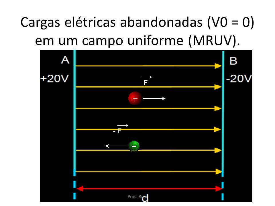 Cargas elétricas abandonadas (V0 = 0) em um campo uniforme (MRUV).