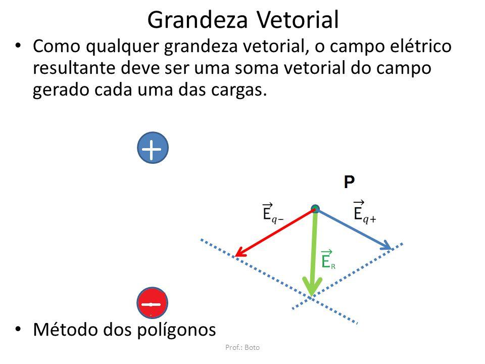 Grandeza Vetorial Como qualquer grandeza vetorial, o campo elétrico resultante deve ser uma soma vetorial do campo gerado cada uma das cargas.