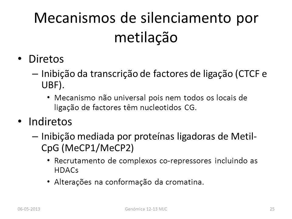 Mecanismos de silenciamento por metilação