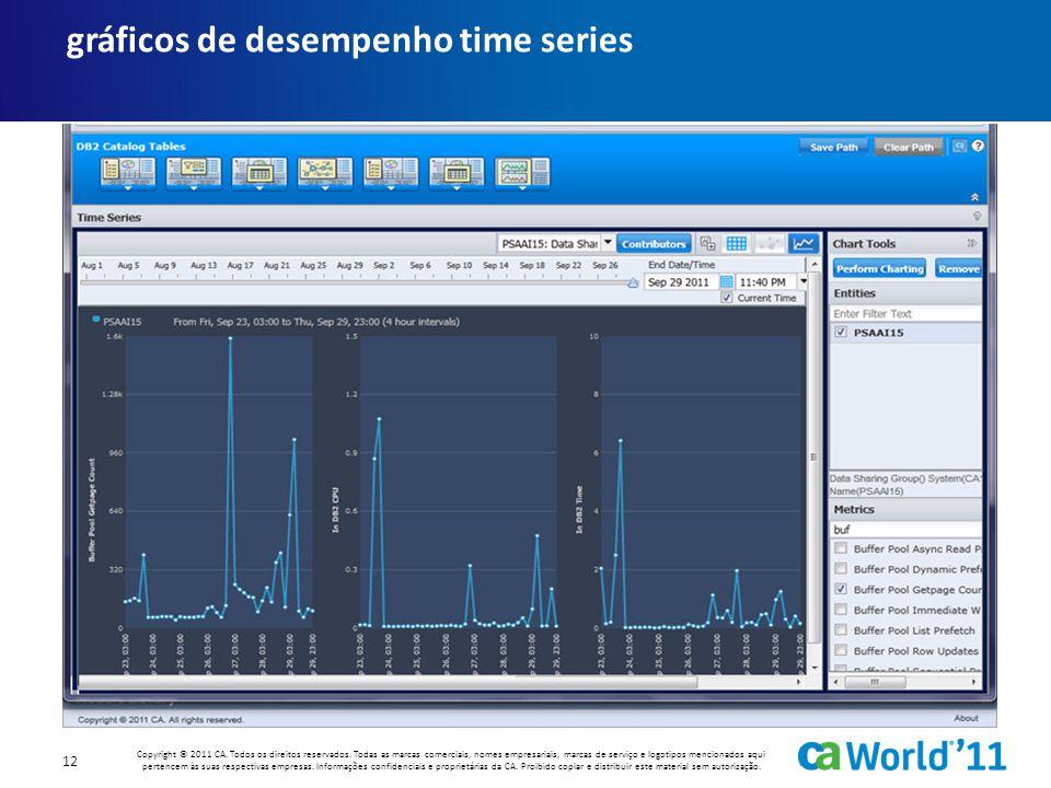 gráficos de desempenho time series