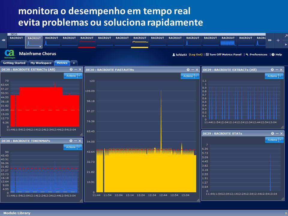 monitora o desempenho em tempo real evita problemas ou soluciona rapidamente