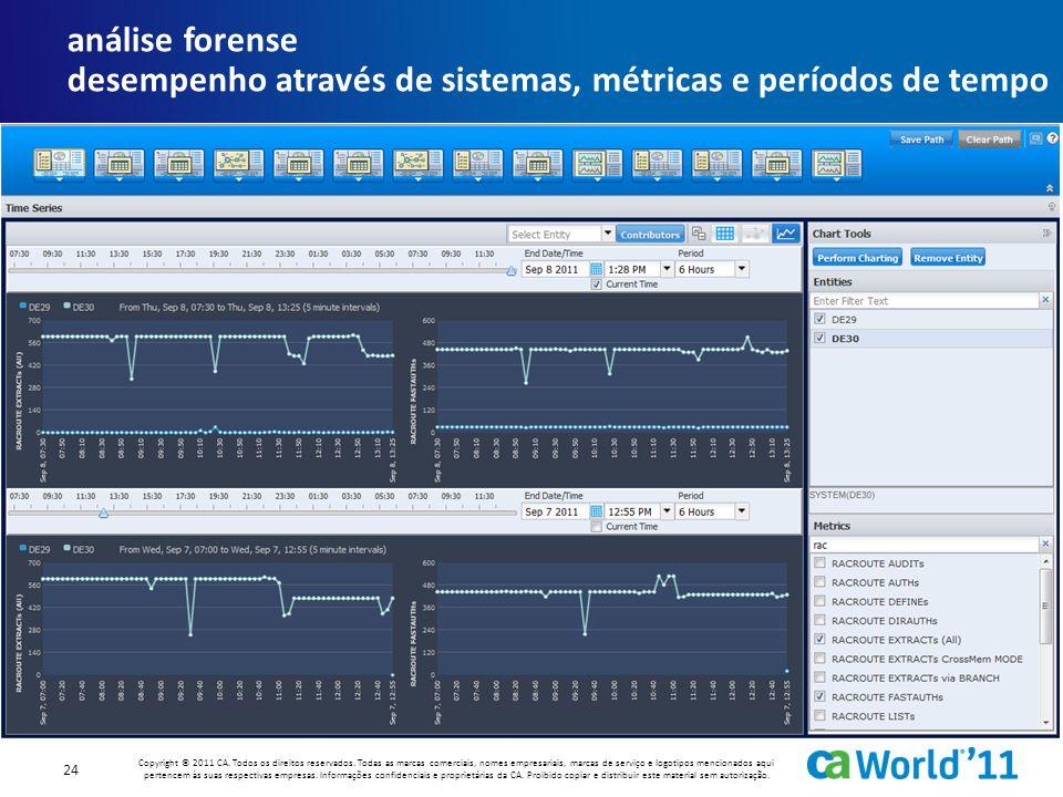 análise forense desempenho através de sistemas, métricas e períodos de tempo