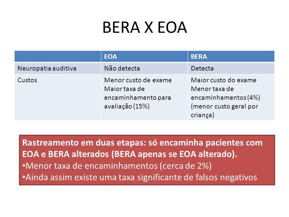 BERA X EOA EOA. BERA. Neuropatia auditiva. Não detecta. Detecta. Custos. Menor custo de exame.