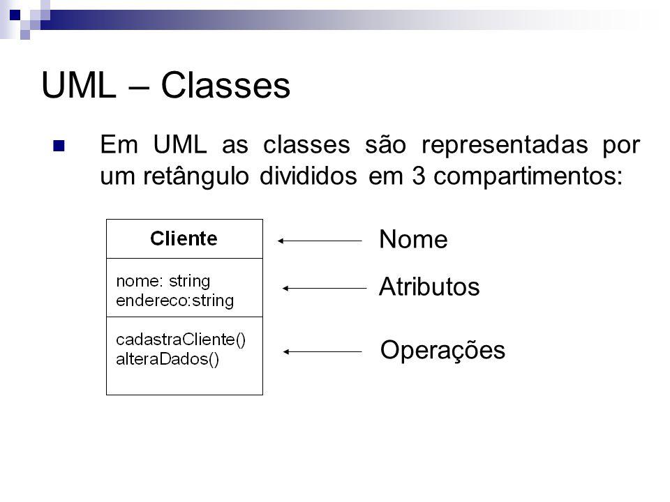UML – Classes Em UML as classes são representadas por um retângulo divididos em 3 compartimentos: Nome.