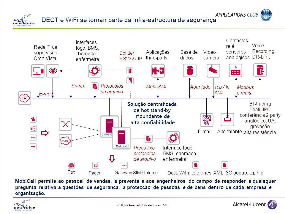 DECT e WiFi se tornan parte da infra-estructura de segurança