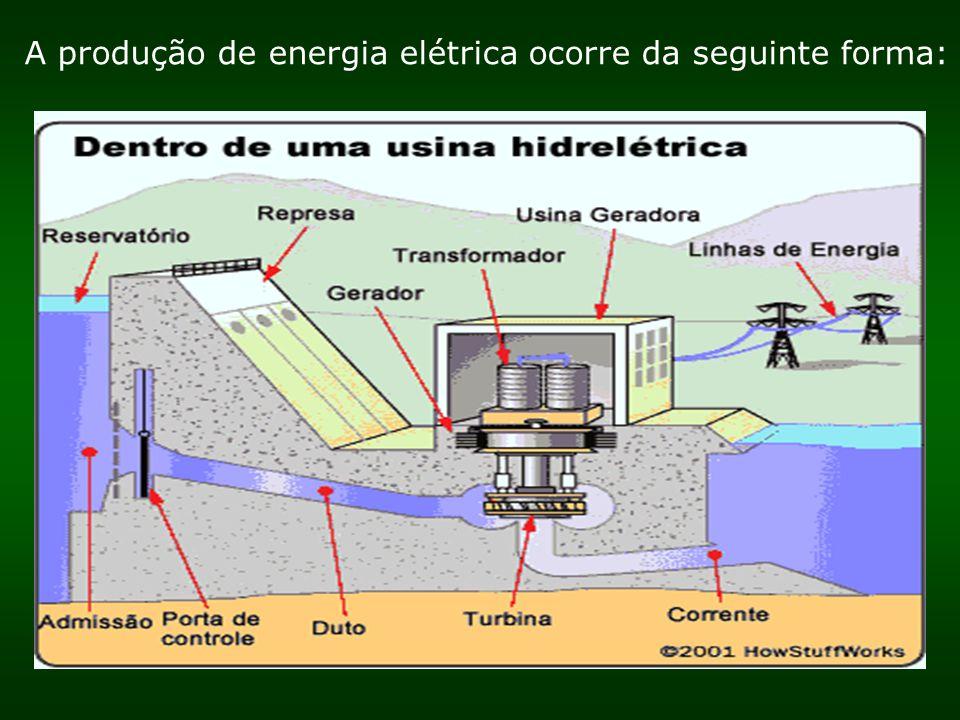 A produção de energia elétrica ocorre da seguinte forma:
