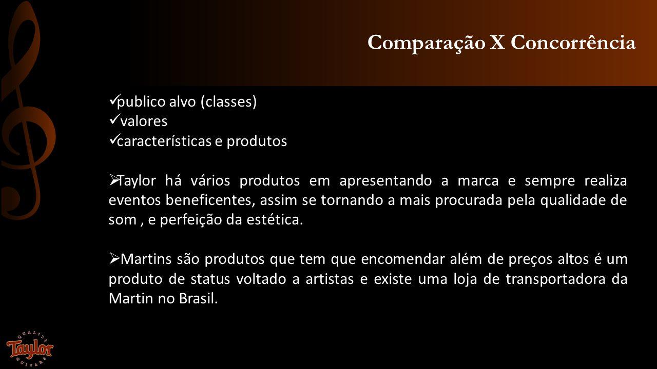 Comparação X Concorrência