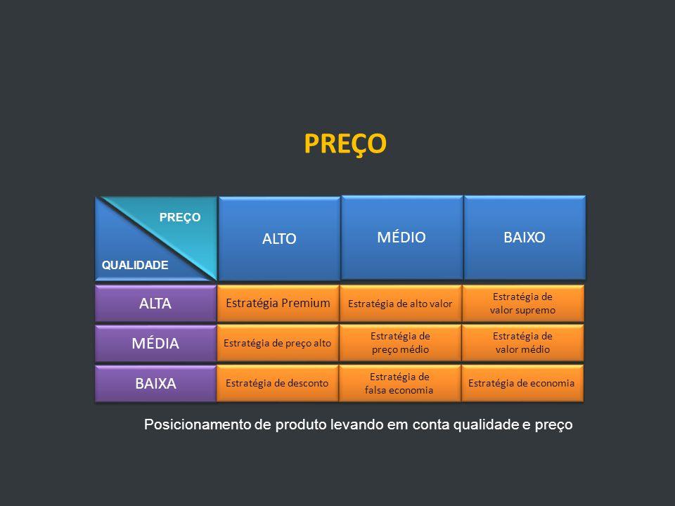 PREÇO ALTO MÉDIO BAIXO ALTA MÉDIA BAIXA