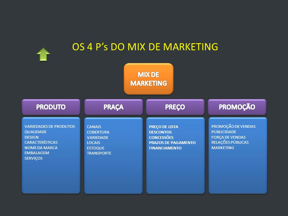 OS 4 P's DO MIX DE MARKETING