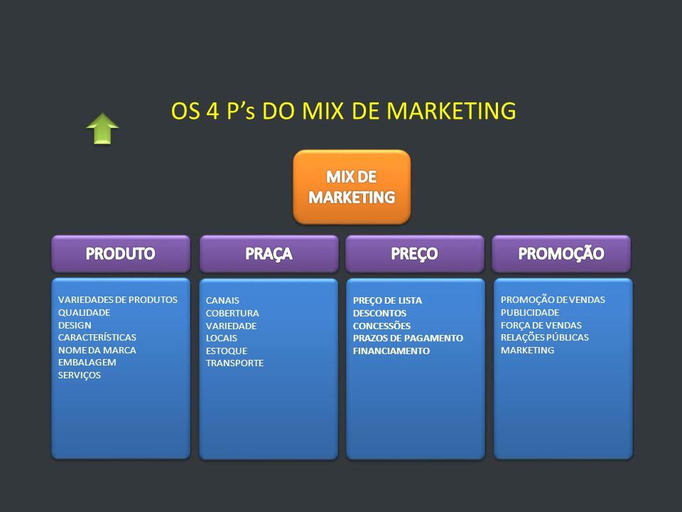 OS 4 P's DO MIX DE MARKETING