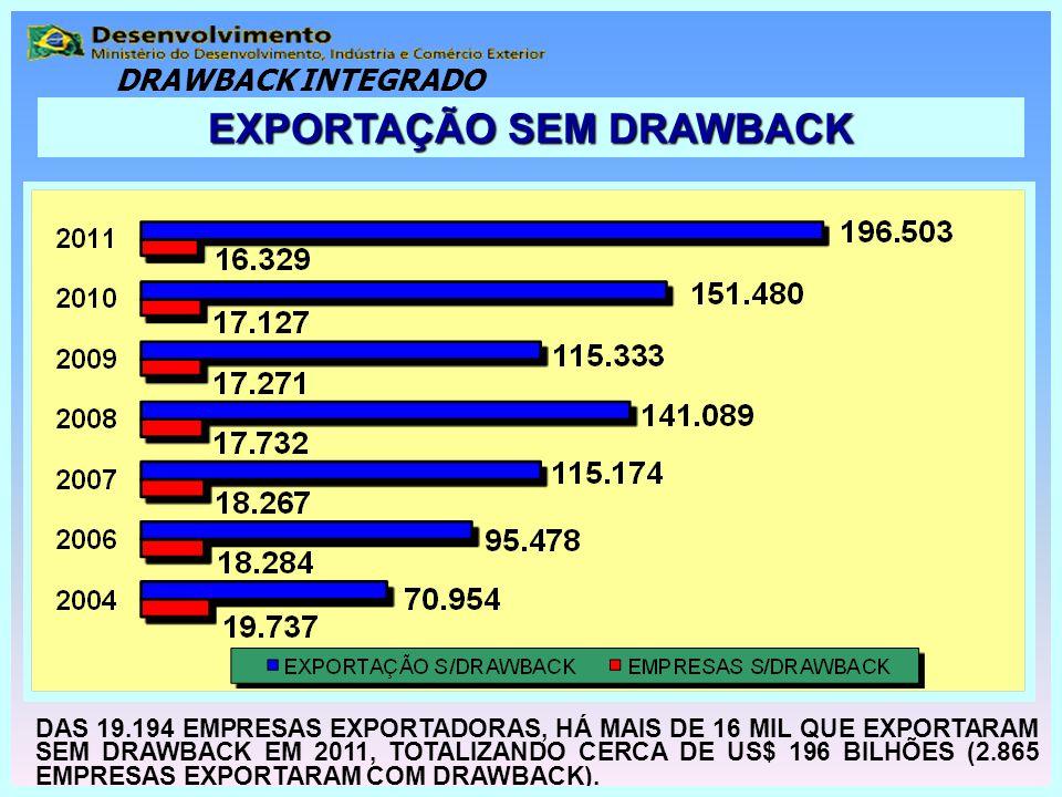 EXPORTAÇÃO SEM DRAWBACK