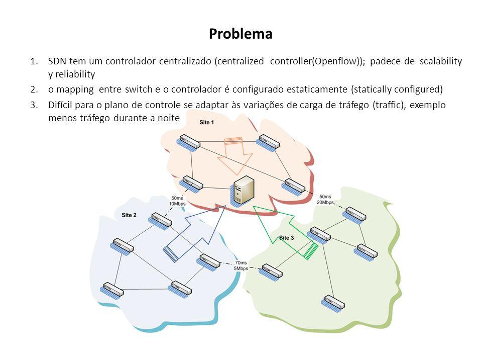 Problema SDN tem um controlador centralizado (centralized controller(Openflow)); padece de scalability y reliability.
