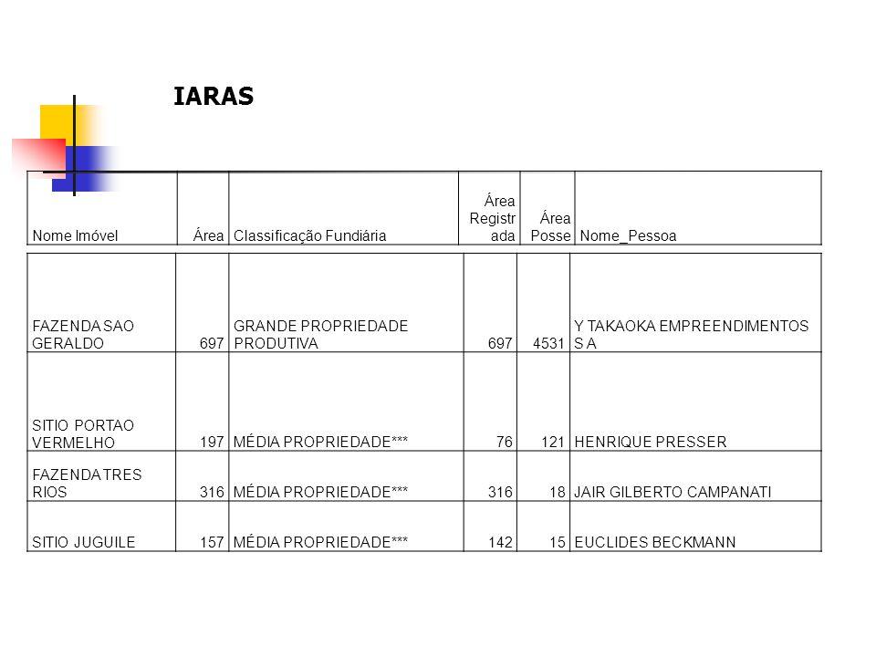 IARAS Nome Imóvel Área Classificação Fundiária Área Registrada