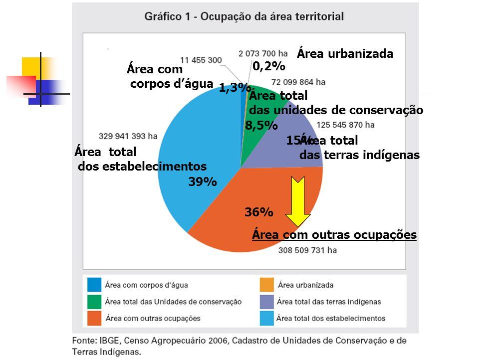 Área urbanizada 0,2% Área com. corpos d'água. 1,3% Área total. das unidades de conservação. 8,5%