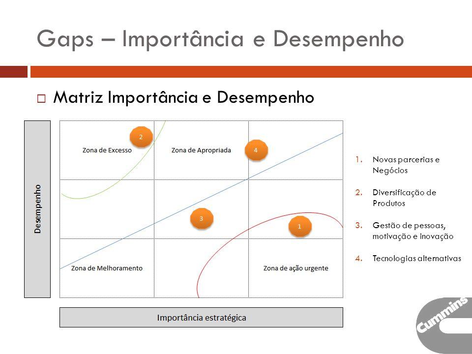 Gaps – Importância e Desempenho