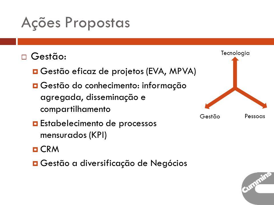 Ações Propostas Gestão: Gestão eficaz de projetos (EVA, MPVA)