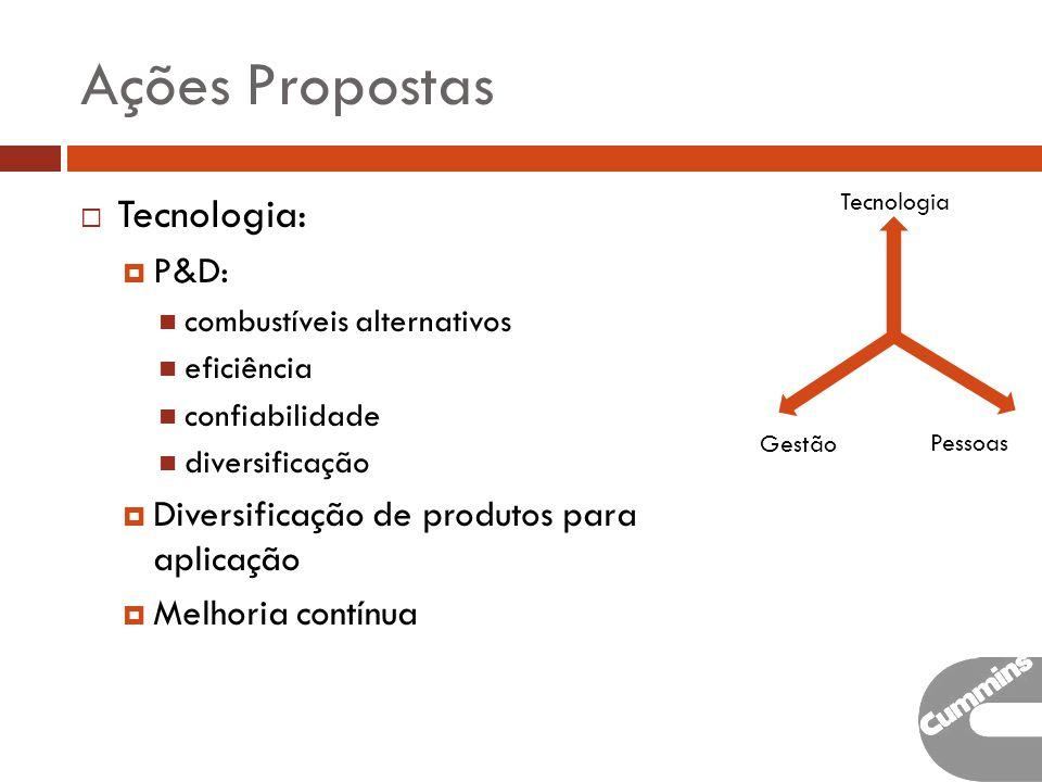 Ações Propostas Tecnologia: P&D: