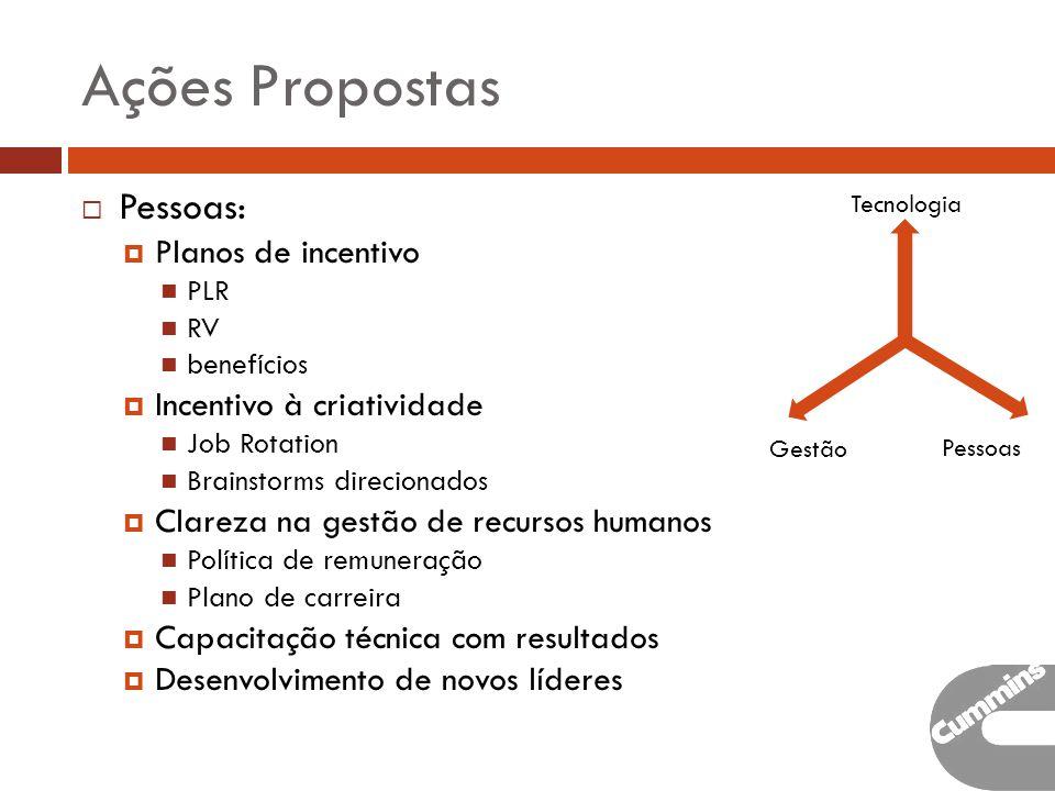 Ações Propostas Pessoas: Planos de incentivo Incentivo à criatividade