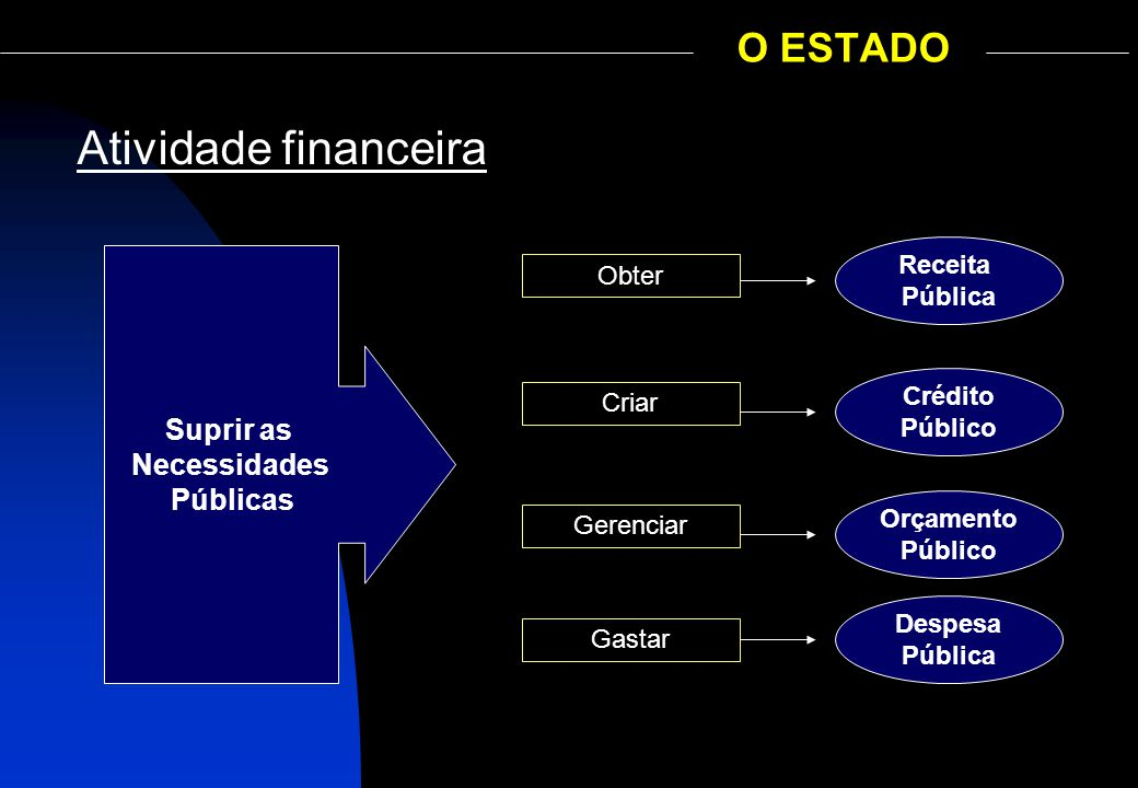 Atividade financeira O ESTADO Suprir as Necessidades Públicas Receita