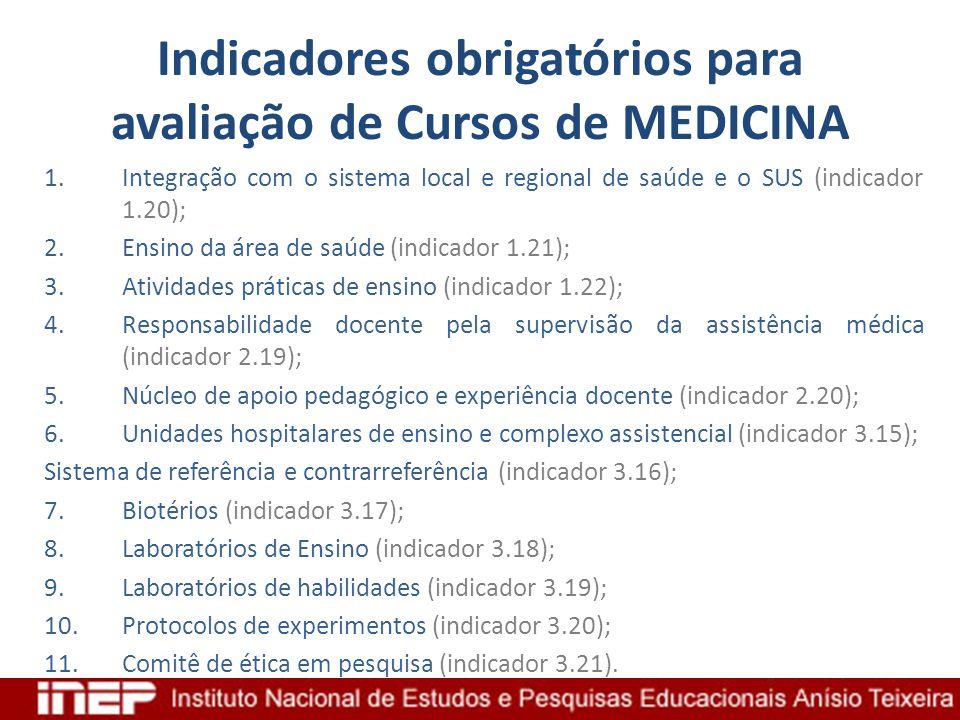 Indicadores obrigatórios para avaliação de Cursos de MEDICINA