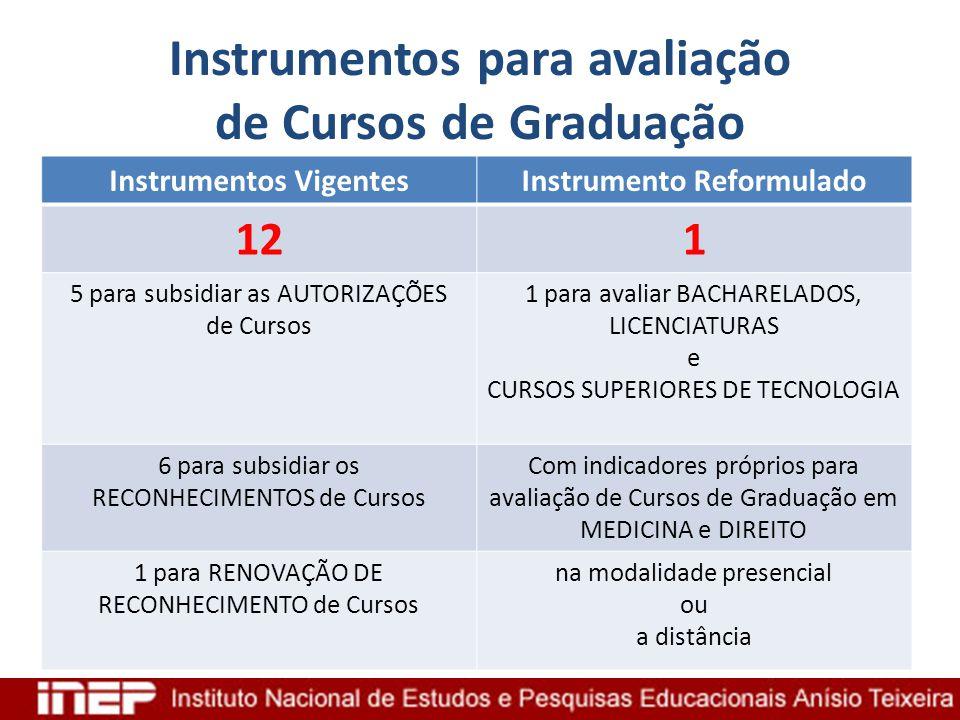 Instrumentos para avaliação de Cursos de Graduação