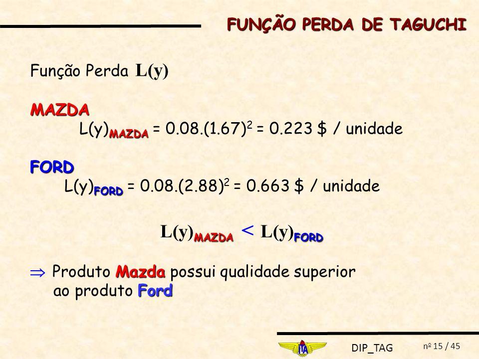 FUNÇÃO PERDA DE TAGUCHI L(y)MAZDA < L(y)FORD