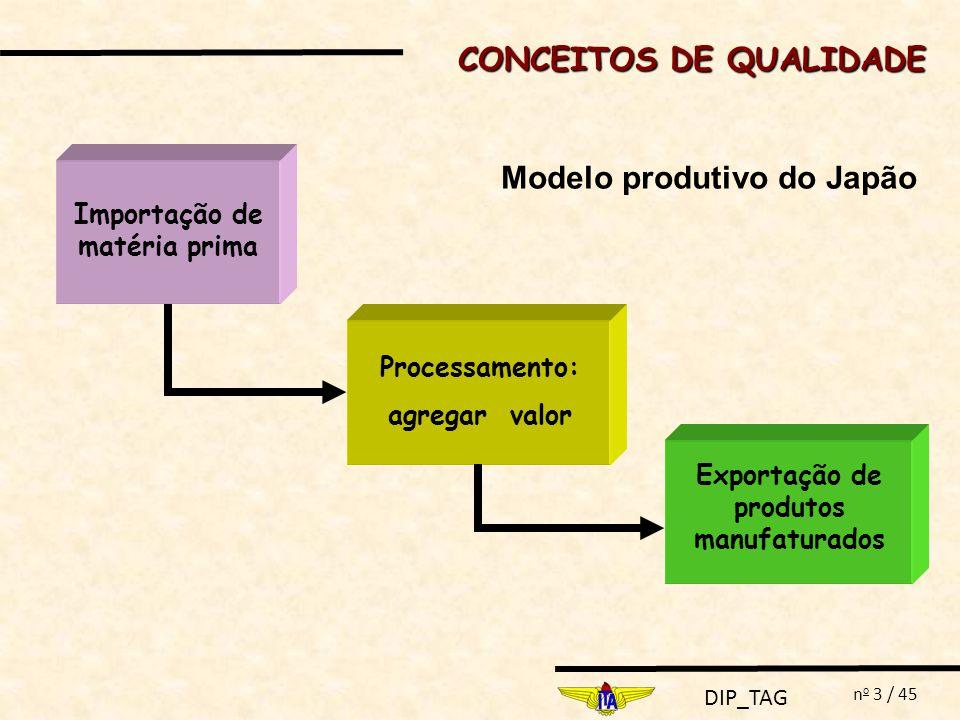 CONCEITOS DE QUALIDADE Modelo produtivo do Japão