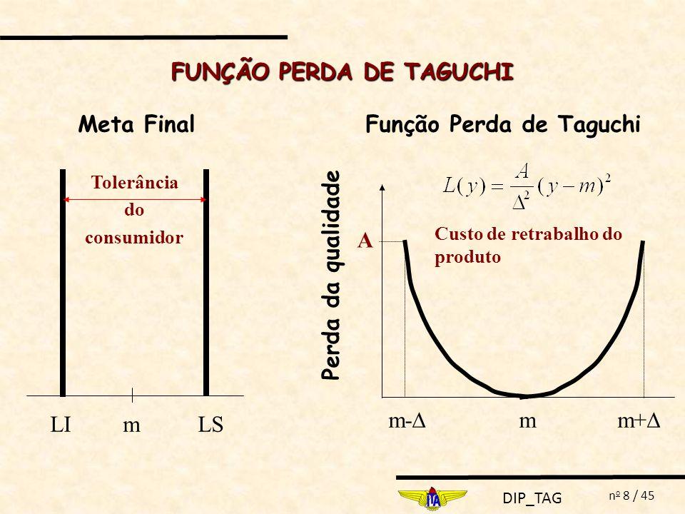 FUNÇÃO PERDA DE TAGUCHI